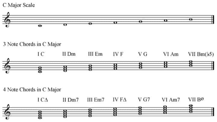 Differences between chords and scales